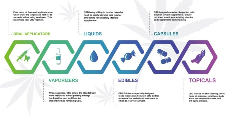 Understanding The Delivery Methods Of CBD Products – Medicalweeds